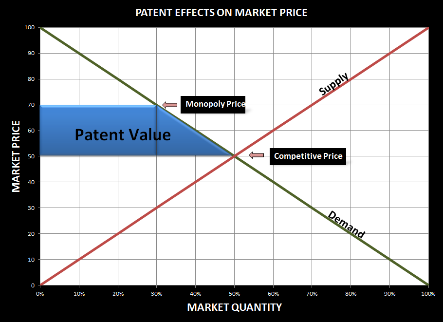 Patent Effects on Market Price - IPmetrics